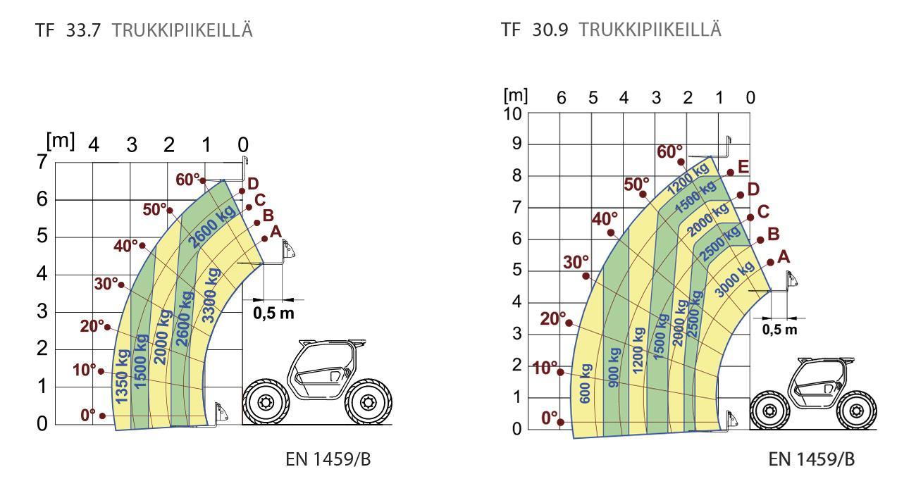 Merlo Turbofarmer 33.7 ja 30.9 nostokapasiteetti