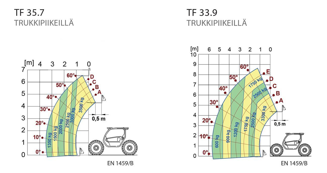 Merlo Turbofarmer 35.7 ja 33.9 kurottajien nostokapasiteetti