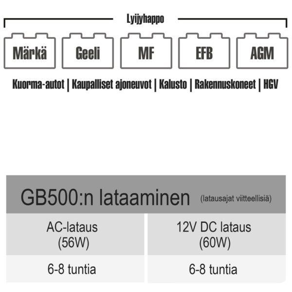 Noco Genius Boost MAX GB500 12 / 24V 20000 / 10000A apukäynnistin